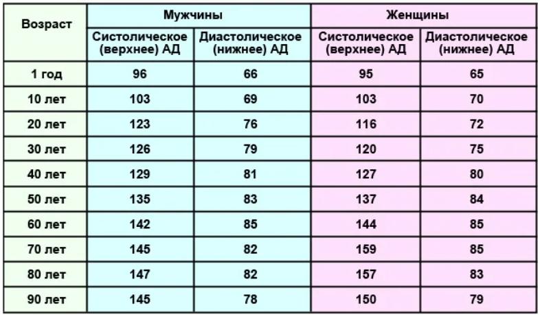норма АД по возрасту при коронавирусе