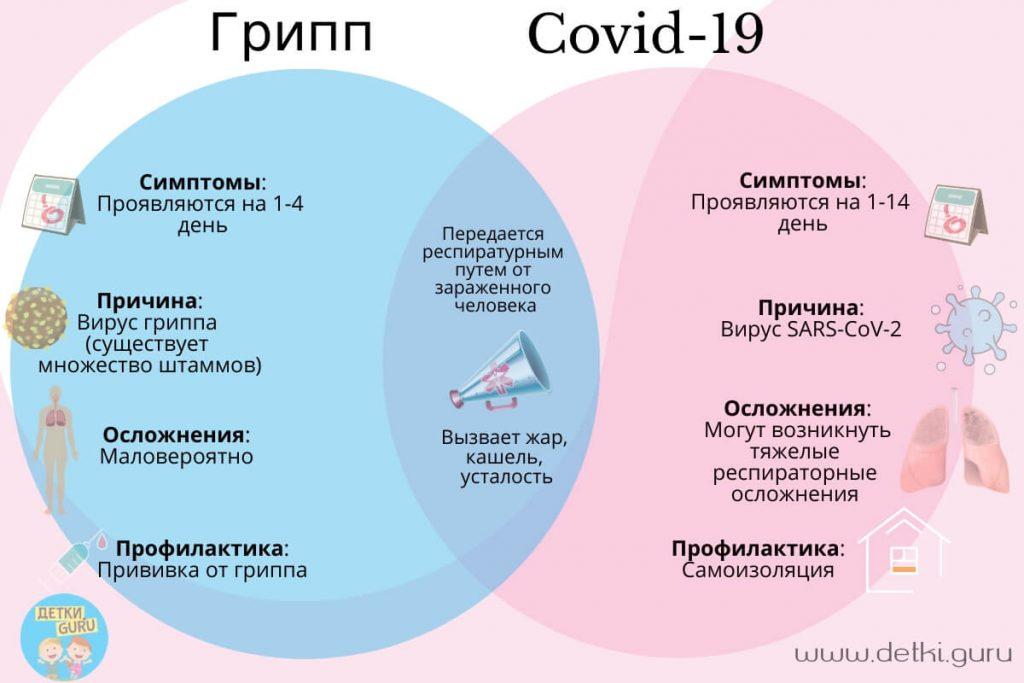 отличие коронавируса от группа