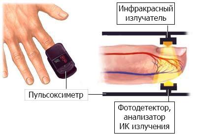 Прибор для измерения уровня кислорода