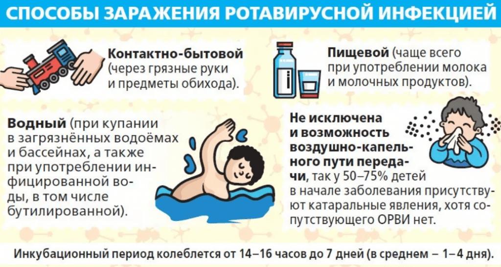 способы заражения ротавирусом