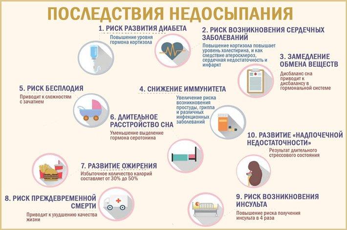 последствия нарушения сна