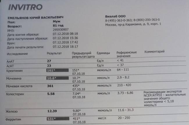 анализ на ферритин