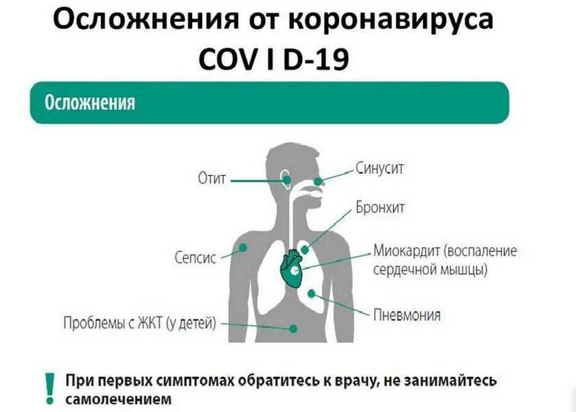 осложнения при коронавирусе