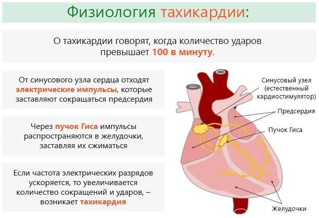 тахикардия при коронавирусе