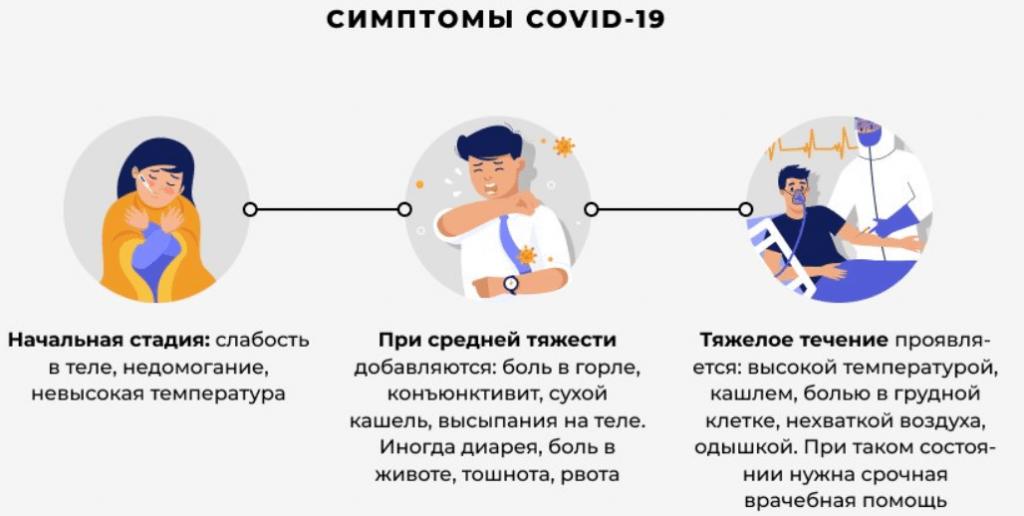 Сдавленность и заложенность в груди при коронавирусе