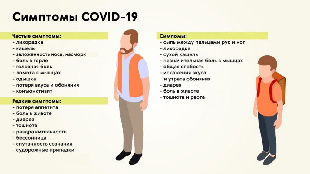 Самые распространенные симптомы коронавируса